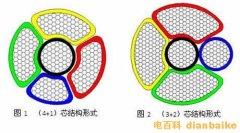 什么是五芯电缆?五芯电缆线规格型号和电缆颜色及与四芯电缆区别