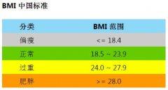 最新男女标准体重表,标准体重怎么算?及标准体重计算公式