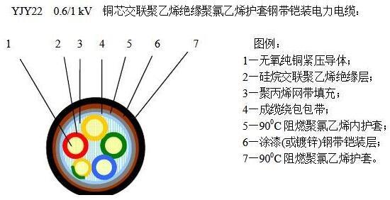 YJV22电缆结构图