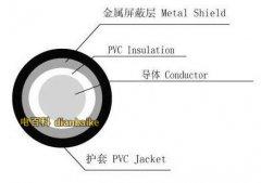 什么是射频电缆?射频电缆结构和分类及射频电缆特点和射频电