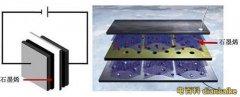 石墨烯电极是什么?石墨烯电极图片和石墨烯电极用途及石墨烯电极制备方法