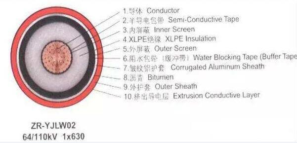 高压电缆结构
