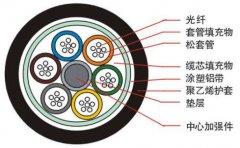 电缆、光缆、光纤有什么区别?光缆有电么?它们的性能及应用