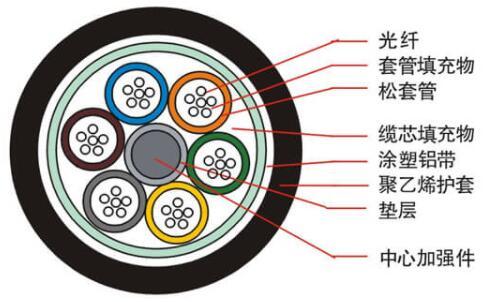 光缆结构图