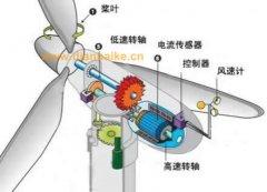 风力发电机一圈几度电多少钱?风力发电原理及风力发电机风叶多少米?