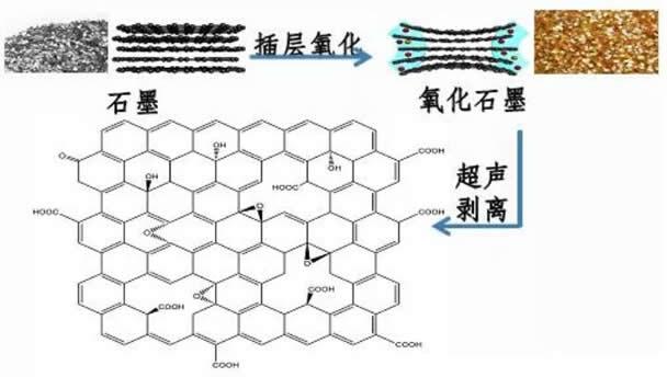氧化石墨烯的制备生产工艺流程图